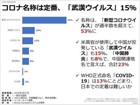 20200915コロナ名称は定番、「武漢ウイルス」15%