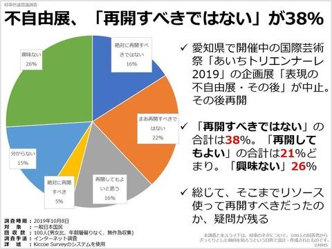 不自由展、「再開すべきではない」が38%のキャプチャー