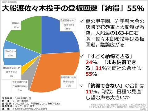 大船渡佐々木投手の登板回避「納得」55%のキャプチャー