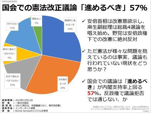 国会での憲法改正議論「進めるべき」57%のキャプチャー