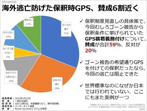 海外逃亡防げた保釈時GPS、賛成6割近くのキャプチャー