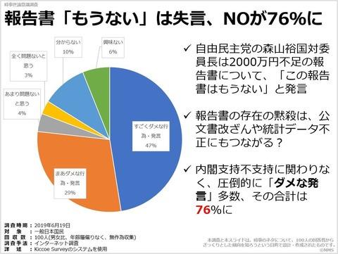 報告書「もうない」は失言、NOが76%にのキャプチャー