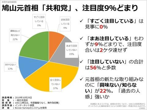 鳩山元首相「共和党」、注目度9%どまりのキャプチャー