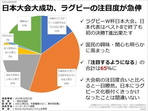 日本大会大成功、ラグビーの注目度が急伸のキャプチャー