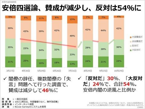 安倍四選論、賛成が減少し、反対は54%にのキャプチャー