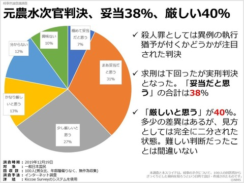 元農水次官判決、妥当38%、厳しい40%のキャプチャー