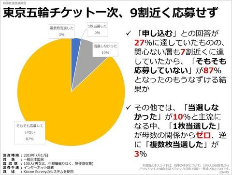 東京五輪チケット一次、9割近く応募せずのキャプチャー