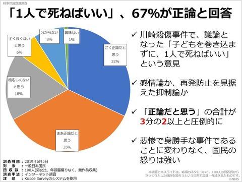 「1人で死ねばいい」、67%が正論と回答のキャプチャー