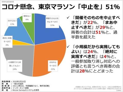 コロナ懸念、東京マラソン「中止を」51%のキャプチャー