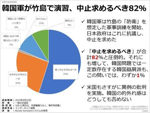 韓国軍が竹島で演習、中止求めるべき82%のキャプチャー