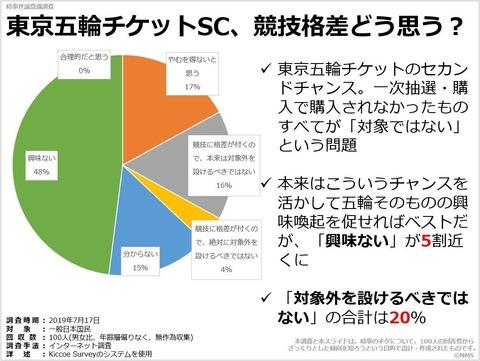 東京五輪チケットSC、競技格差どう思う?のキャプチャー