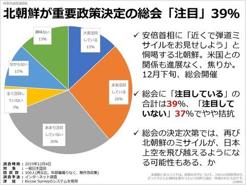 北朝鮮が重要政策決定の総会「注目」39%のキャプチャー