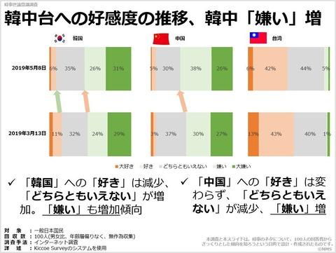 韓中台への好感度の推移、韓中「嫌い」増のキャプチャー