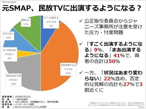 20191002元SMAP、民放TVに出演するようになる?