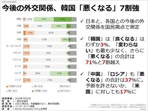 今後の外交関係、韓国「悪くなる」7割強のキャプチャー