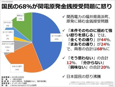 国民の68%が関電原発金銭授受問題に怒りのキャプチャー