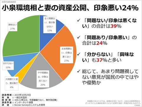 小泉環境相と妻の資産公開、印象悪い24%のキャプチャー