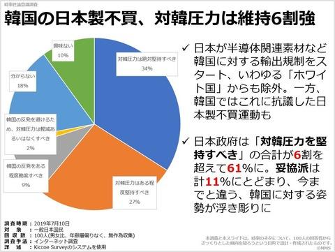 韓国の日本製不買、対韓圧力は維持6割強のキャプチャー