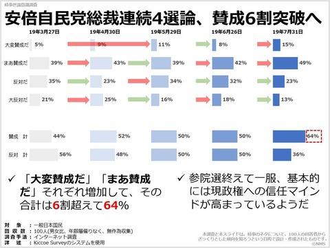 安倍自民党総裁連続4選論、賛成6割突破へのキャプチャー