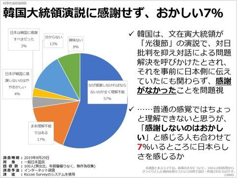 韓国大統領演説に感謝せず、おかしい7%のキャプチャー