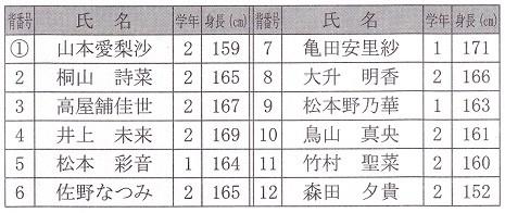 3① 大和田中  近畿大会