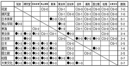 2021-10-10