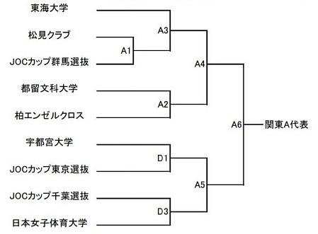 27①皇后杯関東A
