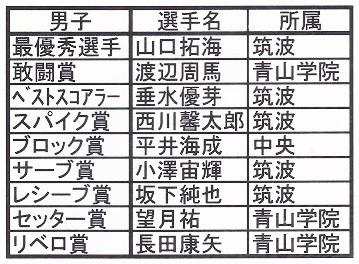 東カレ男子個人賞