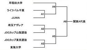 26①天皇杯関東A新