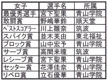 東カレ女子個人賞