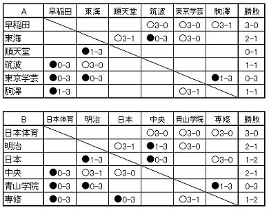 関東男子2