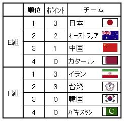 59 アジア選手権E・F組