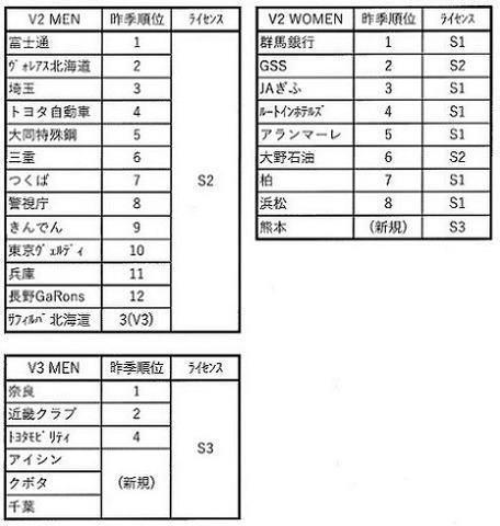 65②V2・3チーム