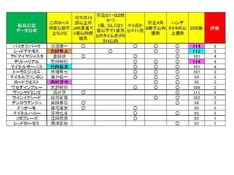 福島記念データ分析