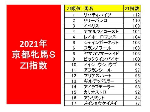 2021年京都牝馬S ZI