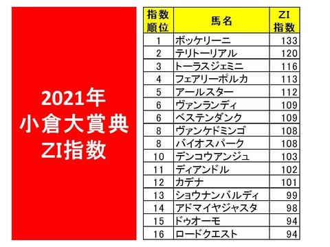 2021年小倉大賞典ZI