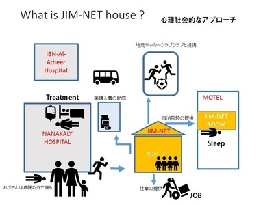 JIM-NETハウスとは?