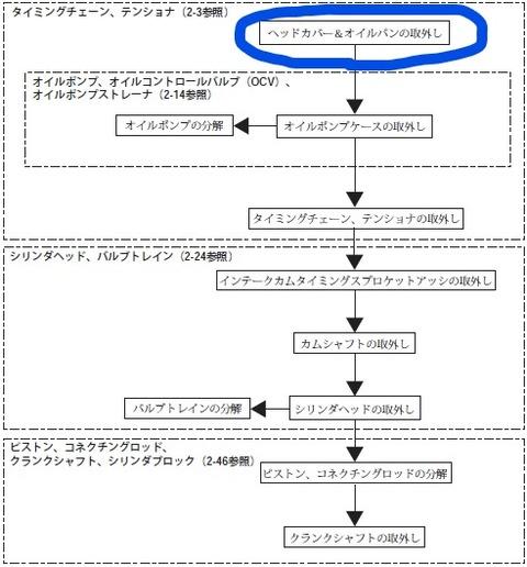 ジムニーJB23_エンジン分解フロー_LI