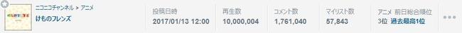 けものフレンズ けもフレ ニコニコ動画 1000万 再生数に関連した画像-02