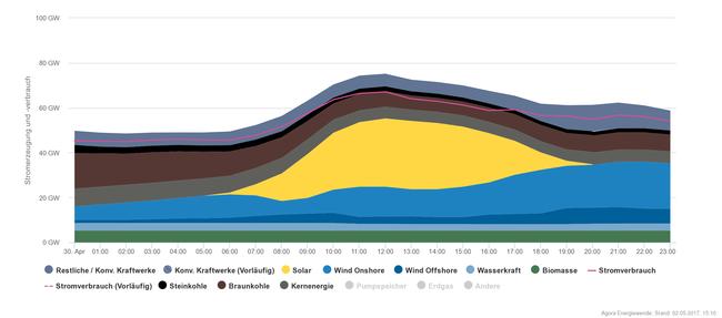 ドイツ 電力 85%に関連した画像-03