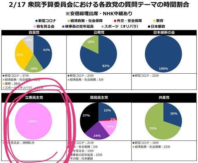 新型コロナ 緊急事態宣言 立憲民主党 枝野幸男 嘘 歴史修正 捏造に関連した画像-02