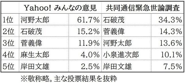 石破茂 マスゴミ マスコミ 総裁選 世論調査に関連した画像-03