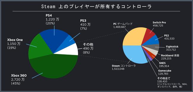 コントローラー Steam 使用率に関連した画像-03