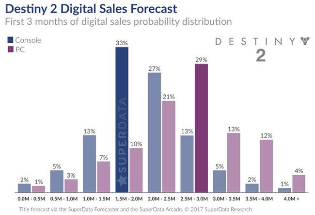 デスティニー2売上予測に関連した画像-03