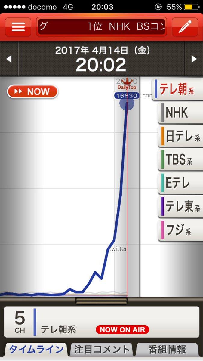けものフレンズ Mステ 視聴率に関連した画像-03