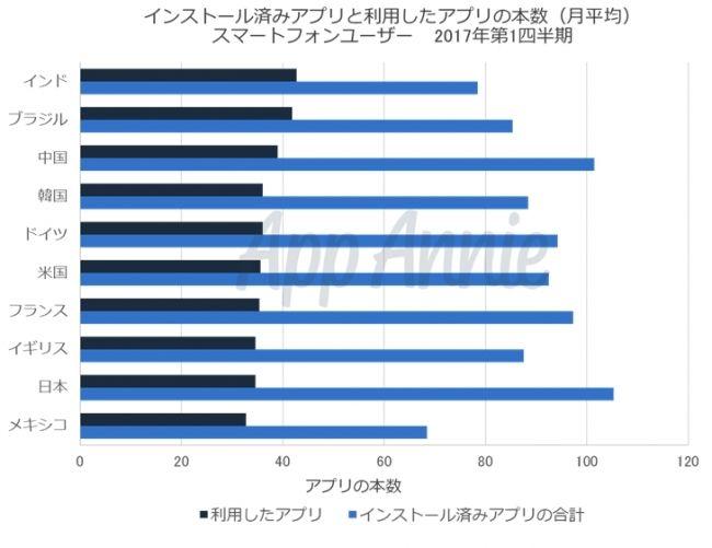 アプリ 携帯 日本 世界1位に関連した画像-03
