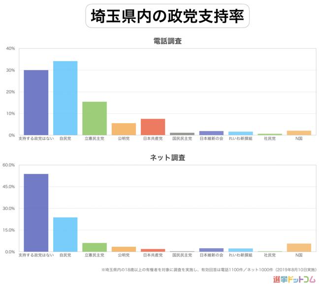 NHKから国民を守る党 N国 立花孝志 支持率に関連した画像-03