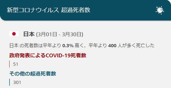 新型コロナ 超過死亡率 世界各国 日本 比較に関連した画像-04