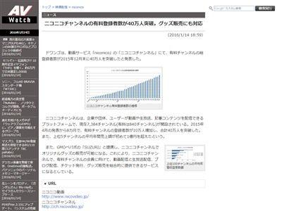ニコニコチャンネル ニコニコ動画 有料会員 登録者 グッズ チケット 販売に関連した画像-02