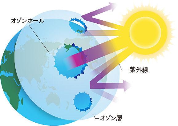 地球 環境問題 オゾンホール オゾン層 回復 完全解決に関連した画像-01
